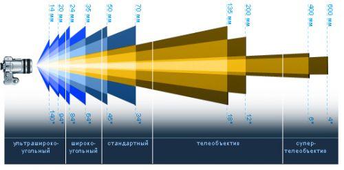 Основные типы и характеристики объективов